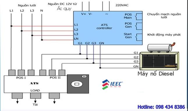 Tủ ATS chuyển đổi nguồn tự động của IEEC VN