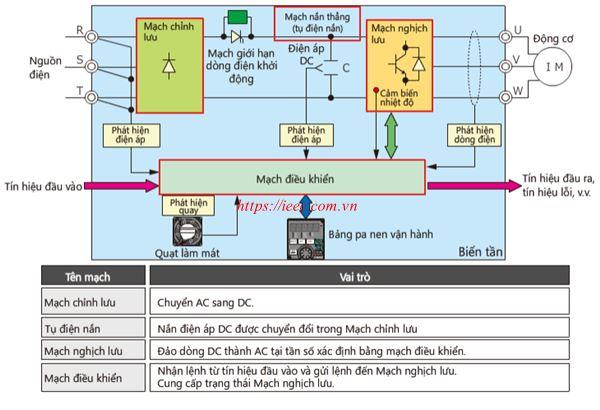 cấu tạo và nguyên lý hoạt động của biến tần